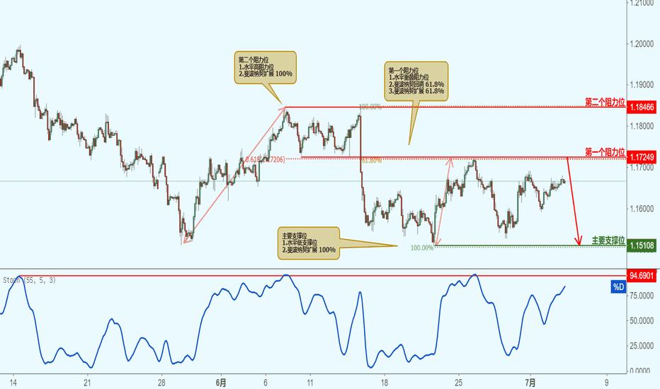 EURUSD: EURUSD 欧元兑美元-接近阻力位,下跌!