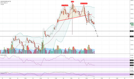 GOLD: GOLD H1 bearish head and shoulders