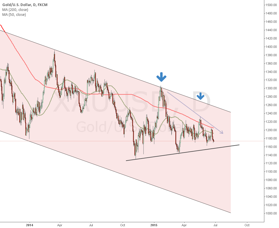 Gold Outlook
