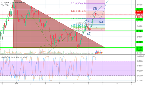 ETHUSD: elliott wave Forming on the breakout Ethereum