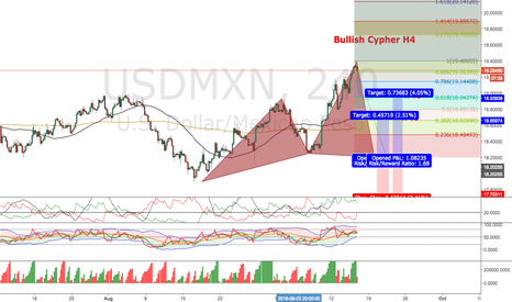 USDMXN: Bullish Cypher H4