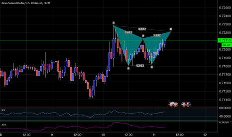 NZDUSD: NZD/USD 60 Possible Gartley