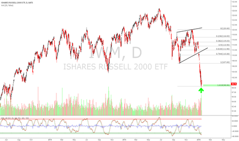 IWM: $IWM possible bounce