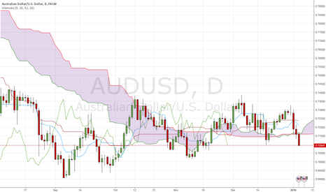 AUDUSD: AUD/USD: ICHIMOKU yesterday's analysis has been confirmed!