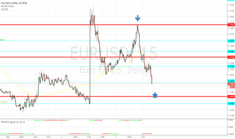 EURUSD: finish for today trend