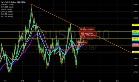 EURUSD: Broken after trendline
