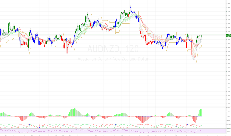 AUDNZD: AUDNZD (2H) - place your bets