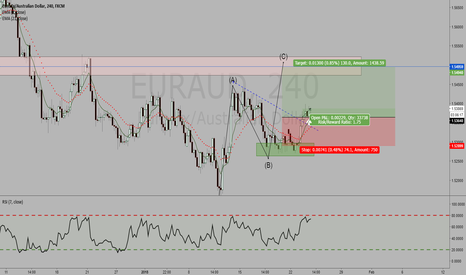 EURAUD: EURAUD 4HR LONG