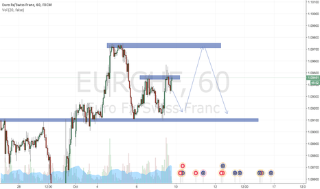 EURCHF: EURCHF Double Top - short ?