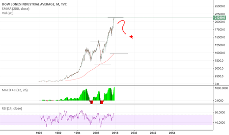 DJI: DJI - mount everest above the moving average - conservative view