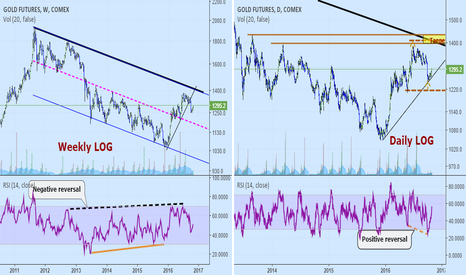 GC2!: Weekly and Daily Gold: Update and near term target