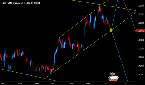 EURNZD: EURNZD Potential Wave Moves