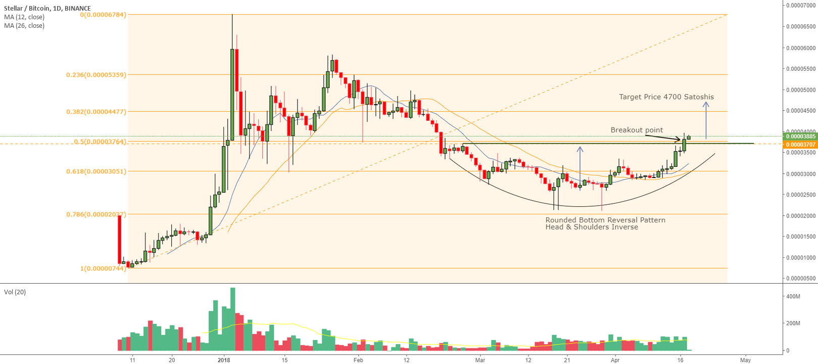 XLMBTC STELLAR BREAKOUT COMPLETE  ROUNDED BOTTOM HEAD SHOULDERS