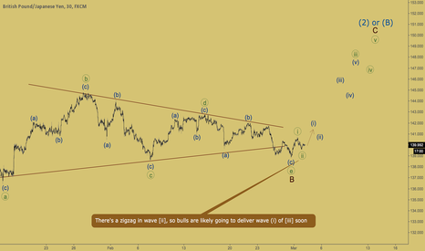 GBPJPY: GBPJPY - bulls are ready