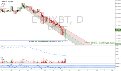 ETHXBT: ETHXBT: Potential trend reversal