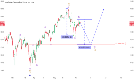 GER30: UPDATE: DAX shows its cards, Patience for a BUY setup