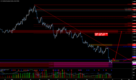 USDCAD: USDCAD Could have found low