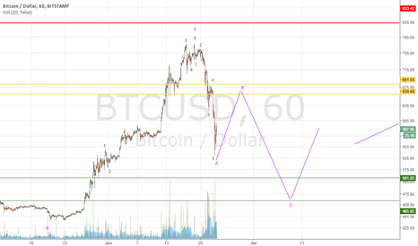 BTCUSD: Five waves down