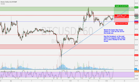BTCUSD: Ascending Triangle: Buy the Breakout or Bet the Support #Bitcoin