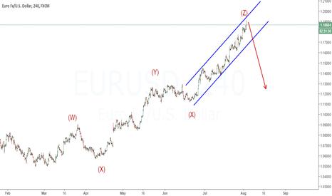 EURUSD: Game is over | EURUSD should fall