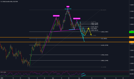 USDCAD: USDCAD 4HR - Head & Shoulders & Falling Channel on the Radar