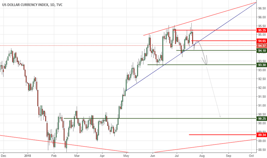 DXY: US Dollar Index Poised For Bigger Move?