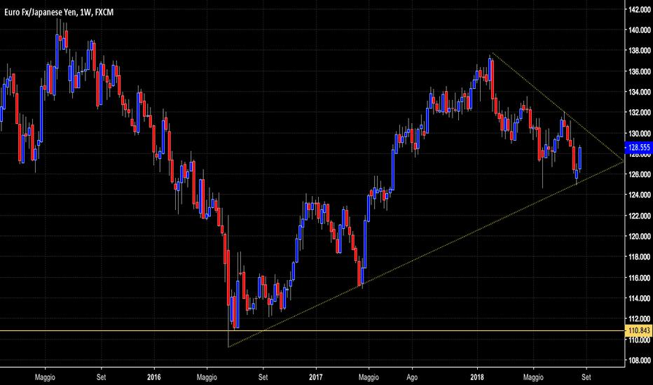EURJPY: Eur/jpy Long?
