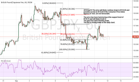 GBPJPY: The price will likely continue down to $135.86