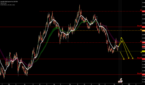 AUDJPY: maybe another retrace before SHORT