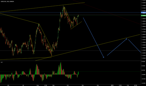 GBPCHF: GBP/CHF Strong Possibility