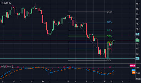 UKX: Ftse Fibonacci Retracement
