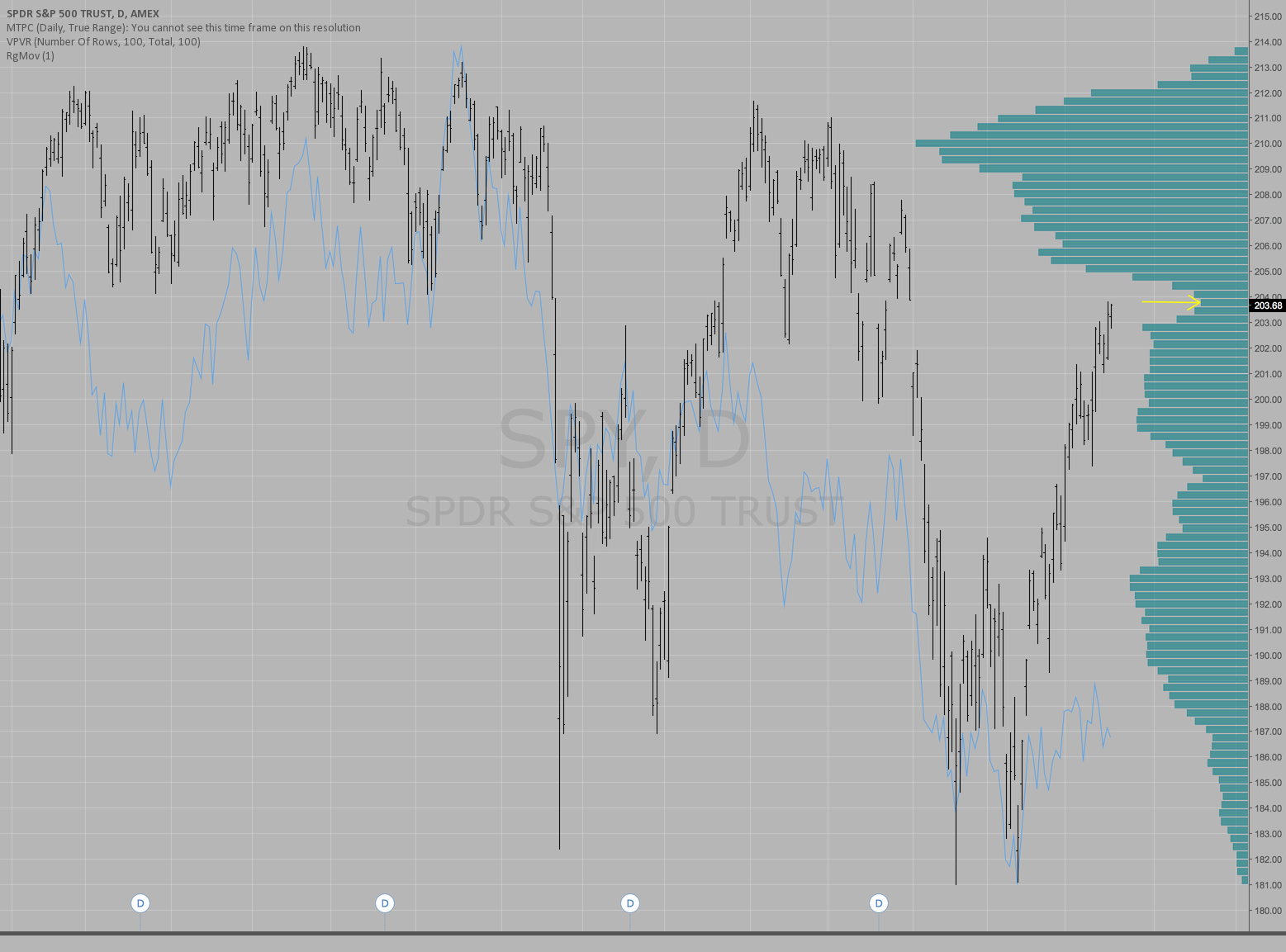 SPY is up to a very important level today (and yesterday)