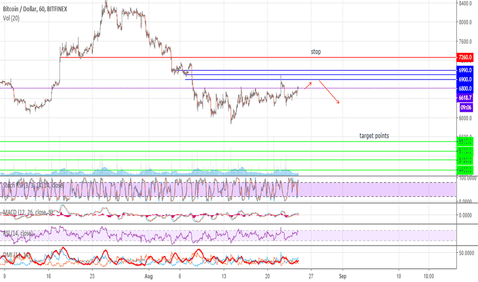 BTCUSD: #BTC waiting for levels to open shorts