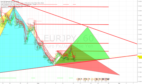 EURJPY: Just an idea