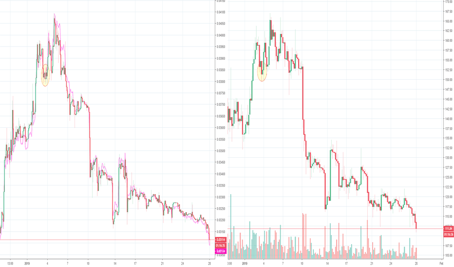 Ethusd Eth Manition Coming To An End Now