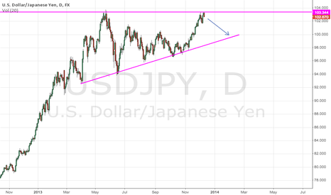 USDJPY: Double Top for USDJPY