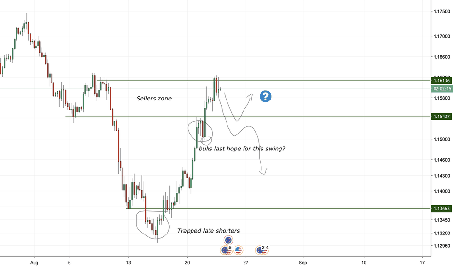 EURUSD: Dollar rally over, or just refueling? EUR/USD