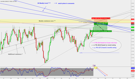 AUDUSD: AUD/USD : Sell setup**