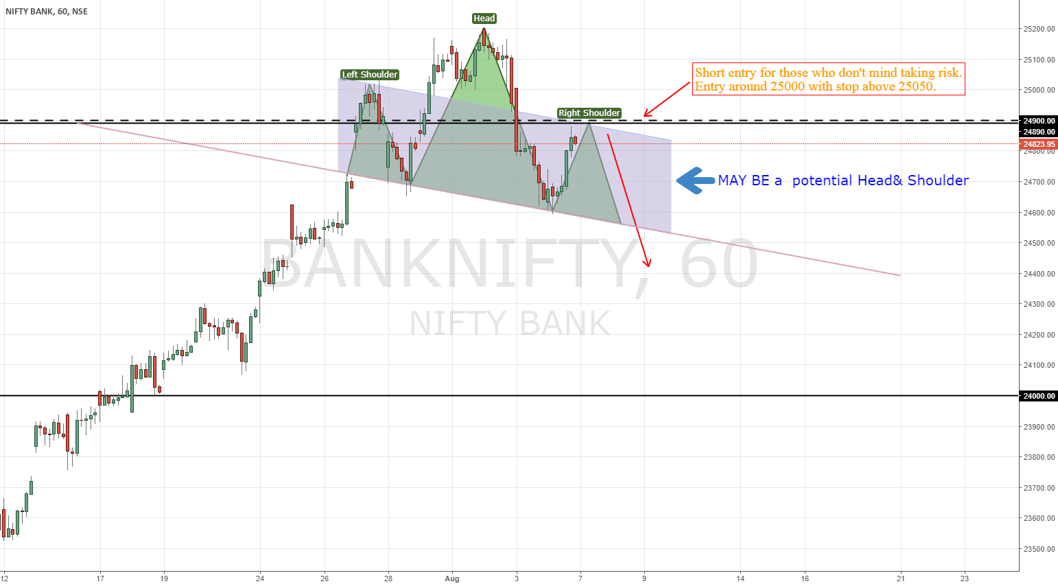 BANK NIFTY | Just another possibility