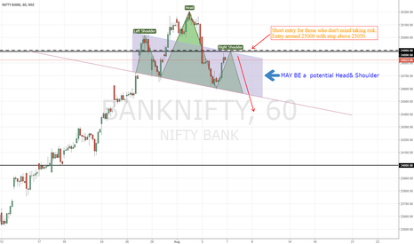 BANKNIFTY: BANK NIFTY   Just another possibility