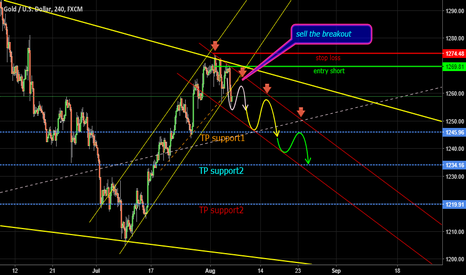 XAUUSD: sell the breakout GOLD