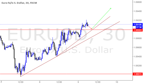 EURUSD: Enter long from 50% retracement
