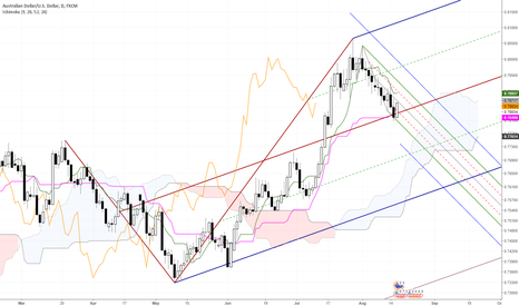 AUDUSD: AUD/USD Pitchfork Minor Swings