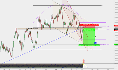 GBPJPY: GBP/JPY : Daily short (Target 600 Pips)