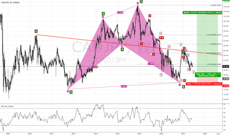 CADJPY: LONG POSITION