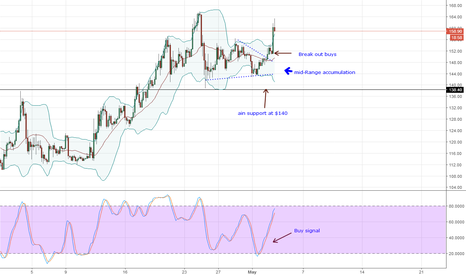 LTCUSD: (Buy) Litecoin Technical Analysis for May 4, 2018