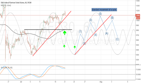 GER30: Ger30 on the 5th wave.