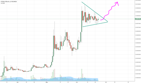 STEEMBTC: Steem breaking out?