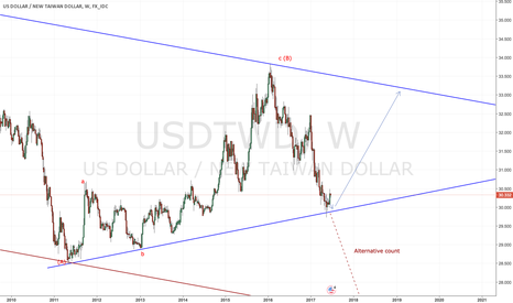 USDTWD: Bouncing back from channel bottom