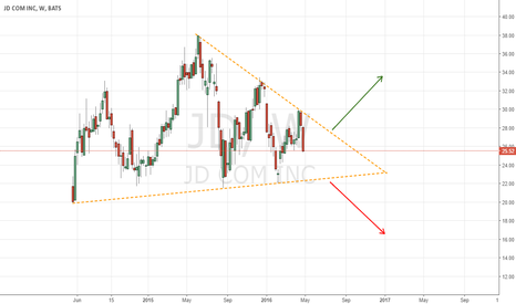 JD: JD pending for triangle breakout